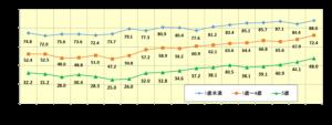 チャイルドシート着用率グラフ